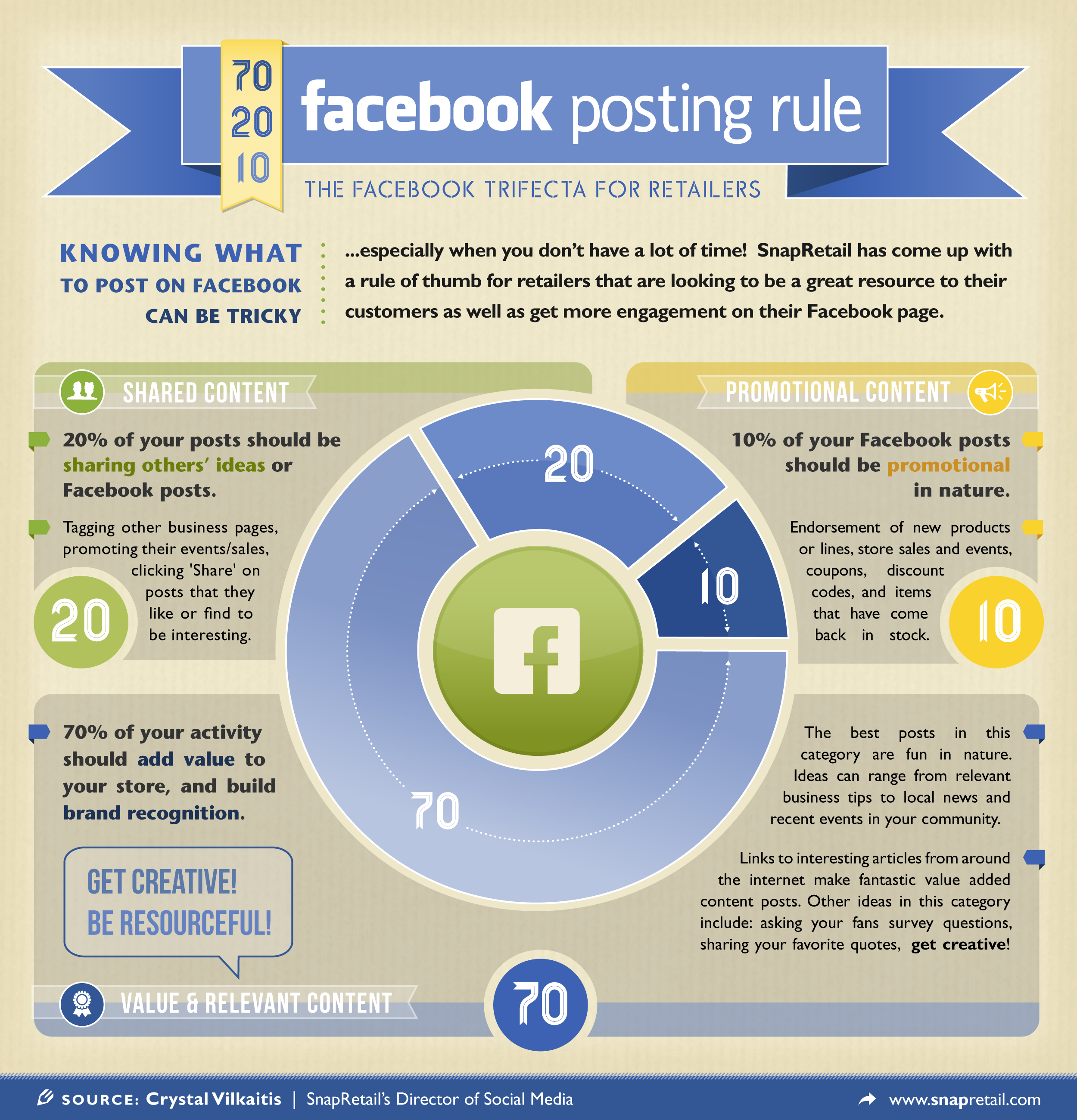 Facebook Posting Rules