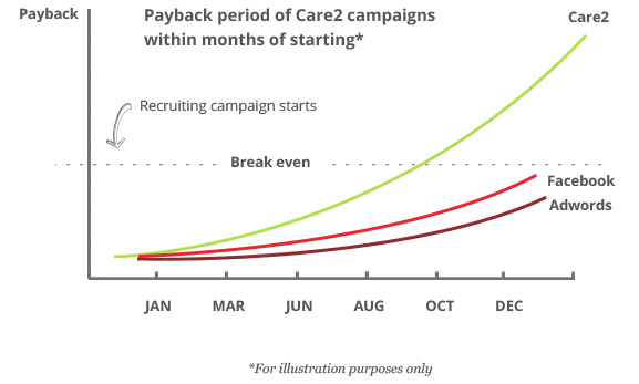 list-growth-campaign-pricing-for-nonprofits--care2--paycheck-graph